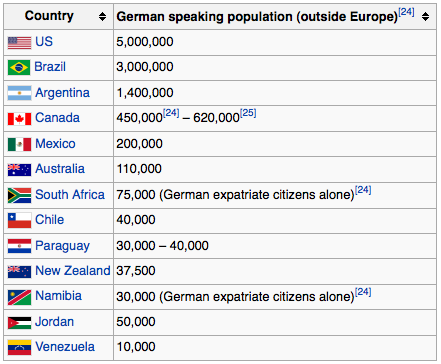 countries that speak German
