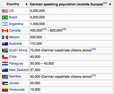 countries that speak German